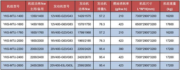 玉柴德优发电机组技术参数表